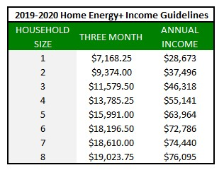 2019-2020 Home Energy & Income Guidelines